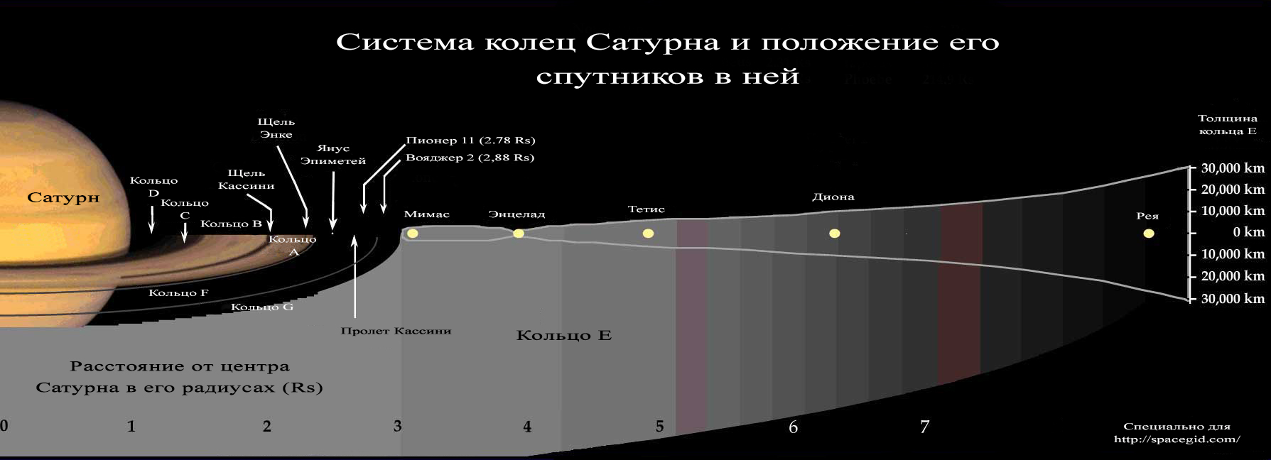 Схема расположения колец Сатурна и его спутников