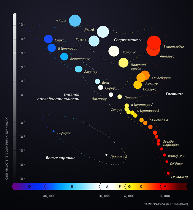 Диаграмма Герцшпрунга — Рассела