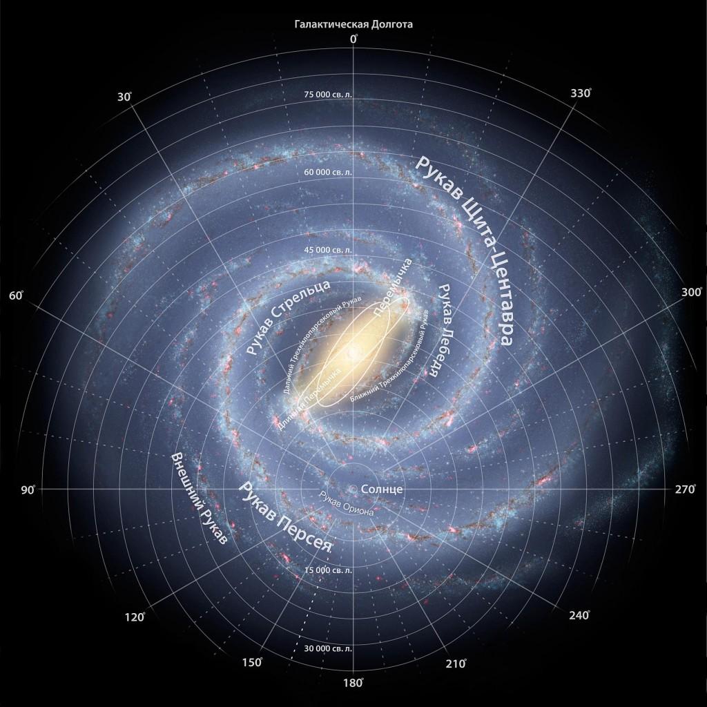 Схема Млечного пути
