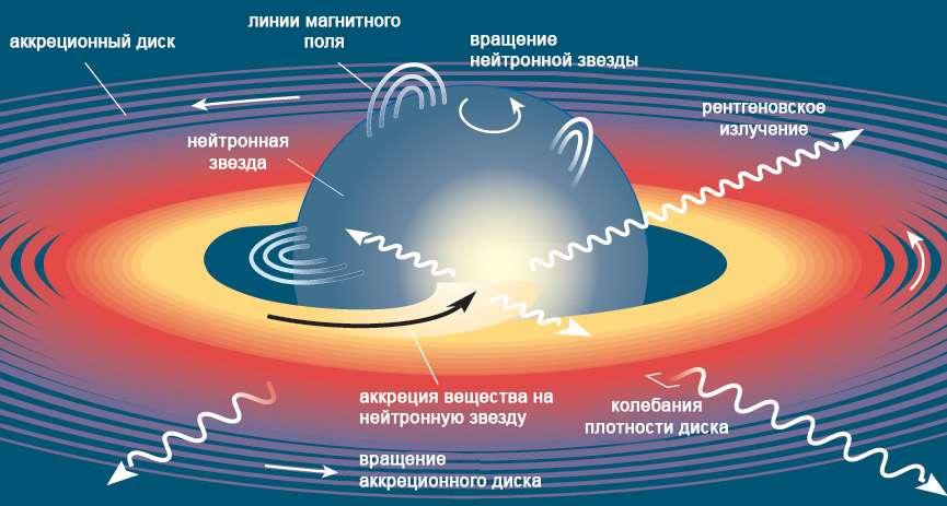 Аккрецирующая нейтронная звезда, схема