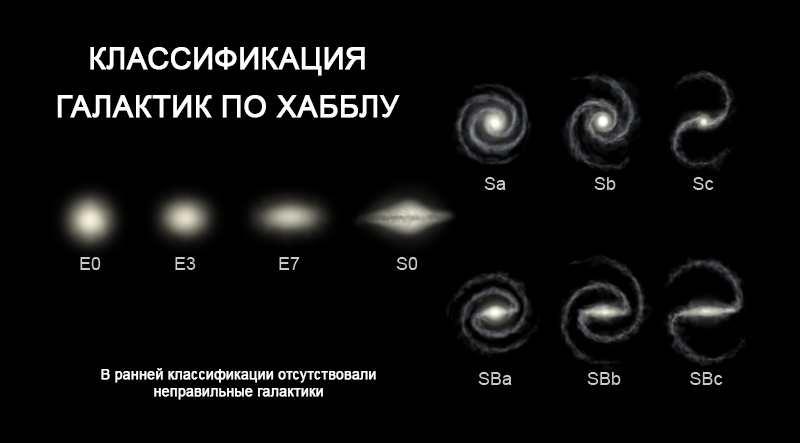 Типы и современная классификация галактик