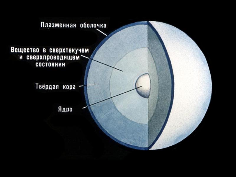 Общая схема внутреннего строения