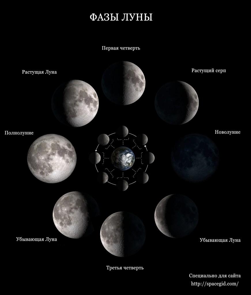 Как движется луна по небу