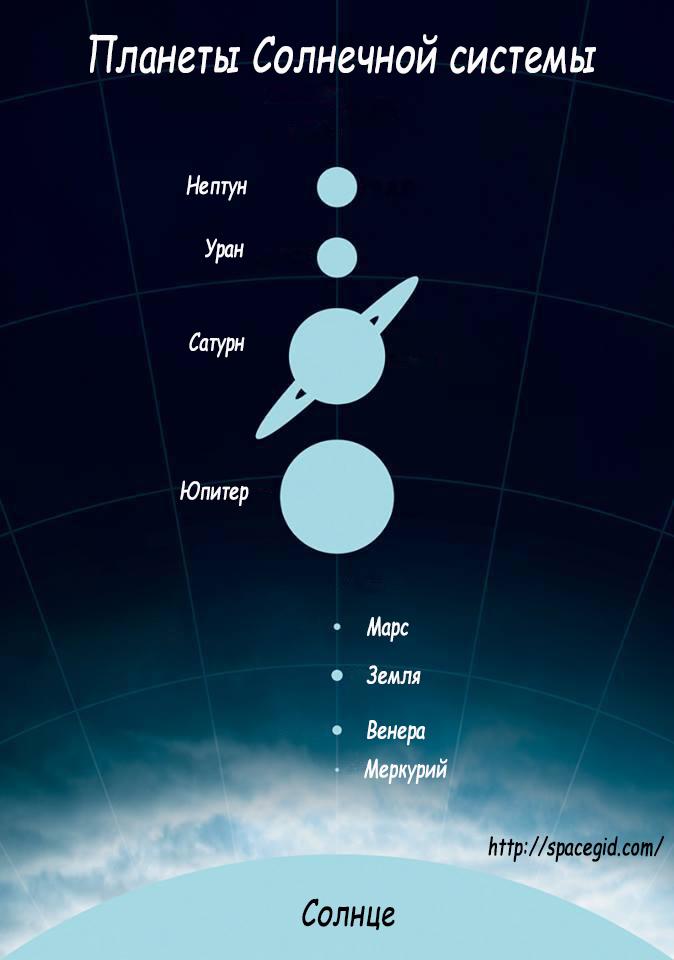 Планеты Солнечной системы по порядку
