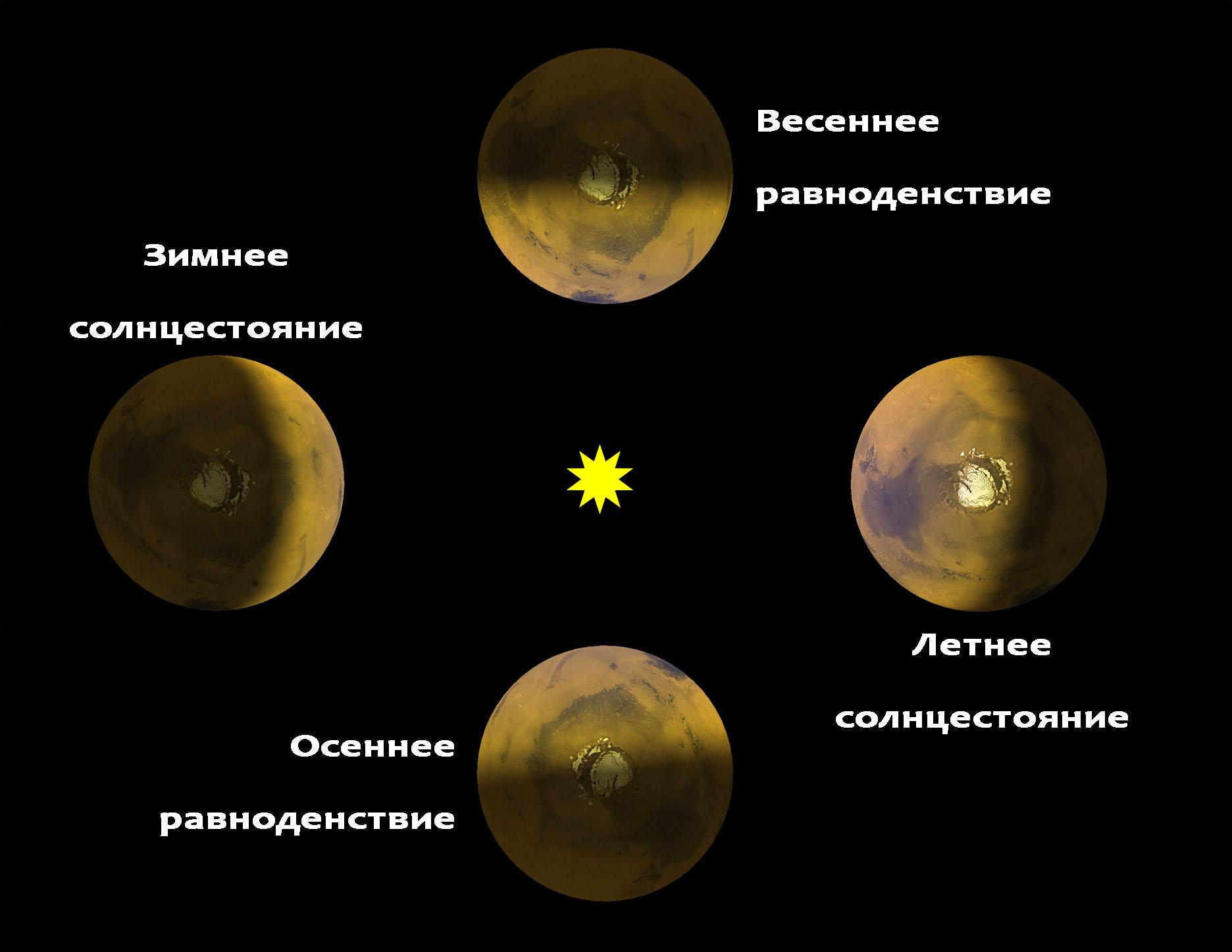 Орбита и сезоны планеты