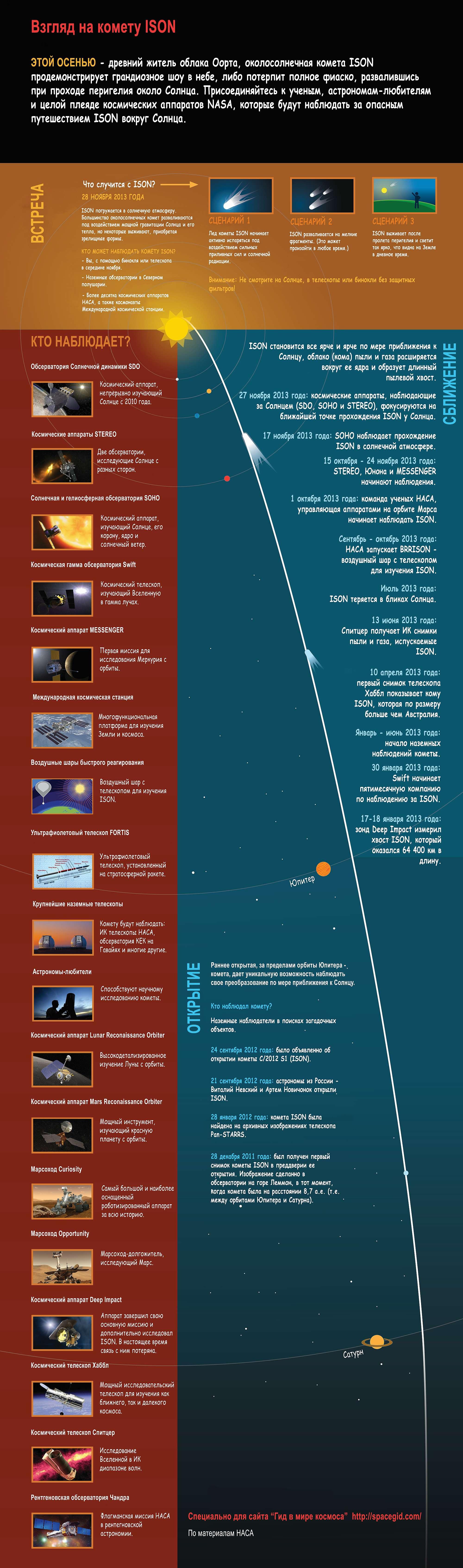 Хронология кометы ISON