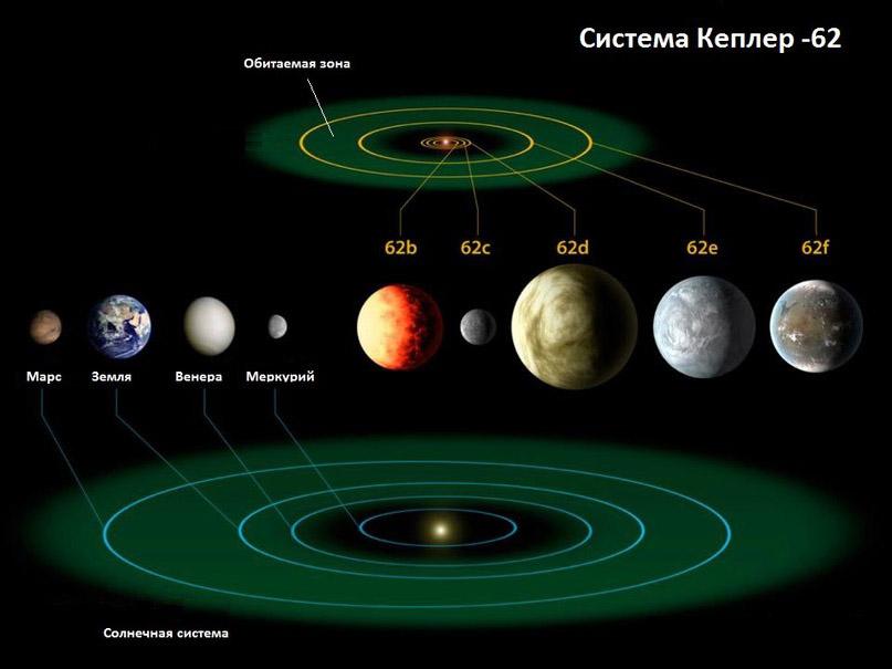 Сравнения системы Кеплер-62 и Солнечной