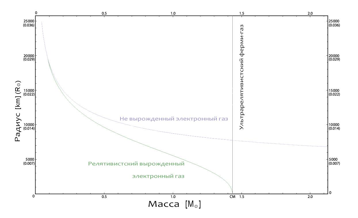 График зависимости радиуса белого карлика от его массы
