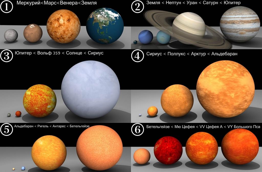 Сравнительные размеры планет и звезд