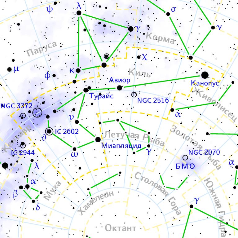Созвездие Корма, Киль, и Парус