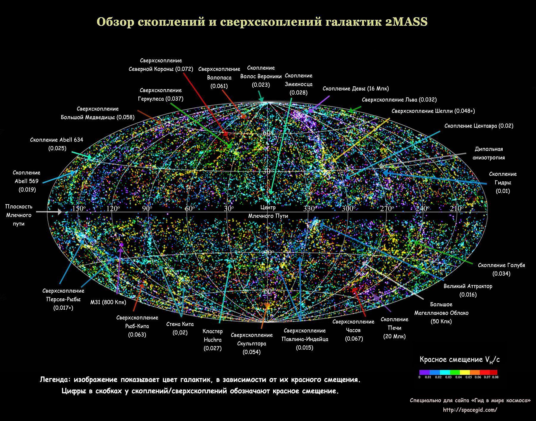 https://spacegid.com/wp-content/uploads/2015/03/Obzor-skopleniy-i-sverhskopleniy-galaktik-2MASS.jpg