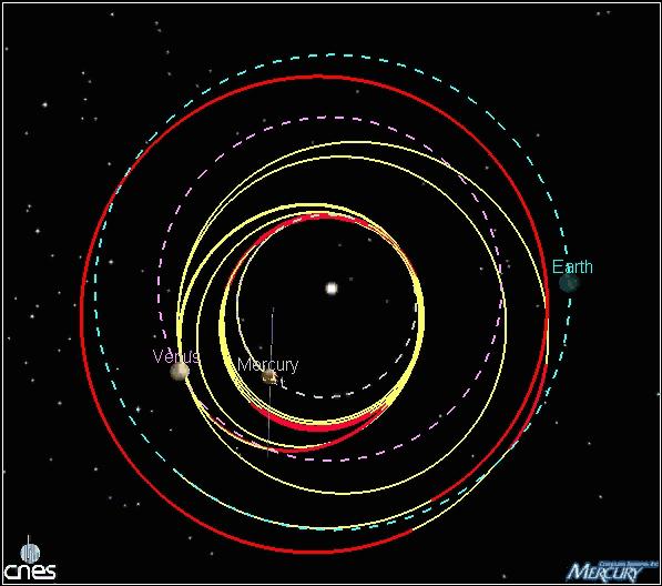 Траектория полета BepiColombo