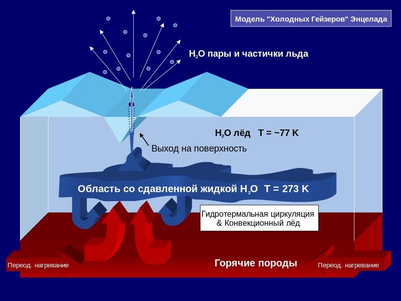 Модель холодных гейзеров Энцелада