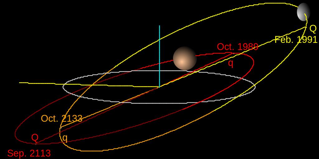Орбиты Хаумеи (жёлтая), сопоставленная с орбитой Плутона (красная) и эклиптикой (серая).