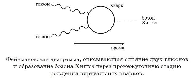 Диаграмма Фейнмана