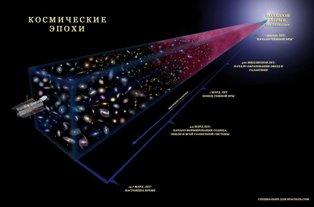 Космические эпохи