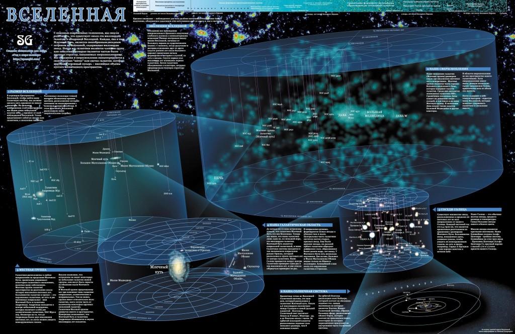 Какого размера вселенная