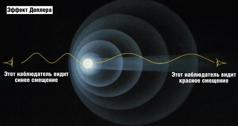 Эффект Доплера в астрономии