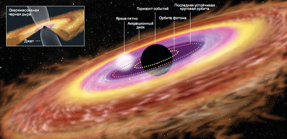 Горизонт Событий черной дыры