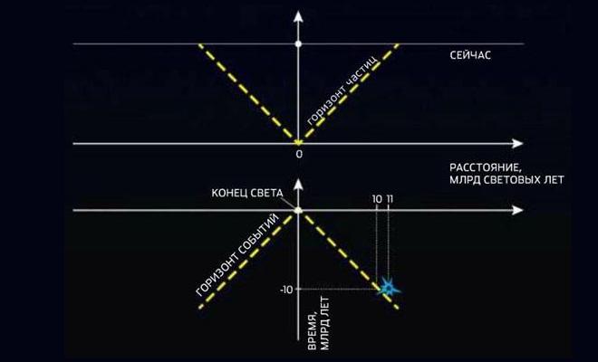 Горизонт Вселенной и сфера Хаббла