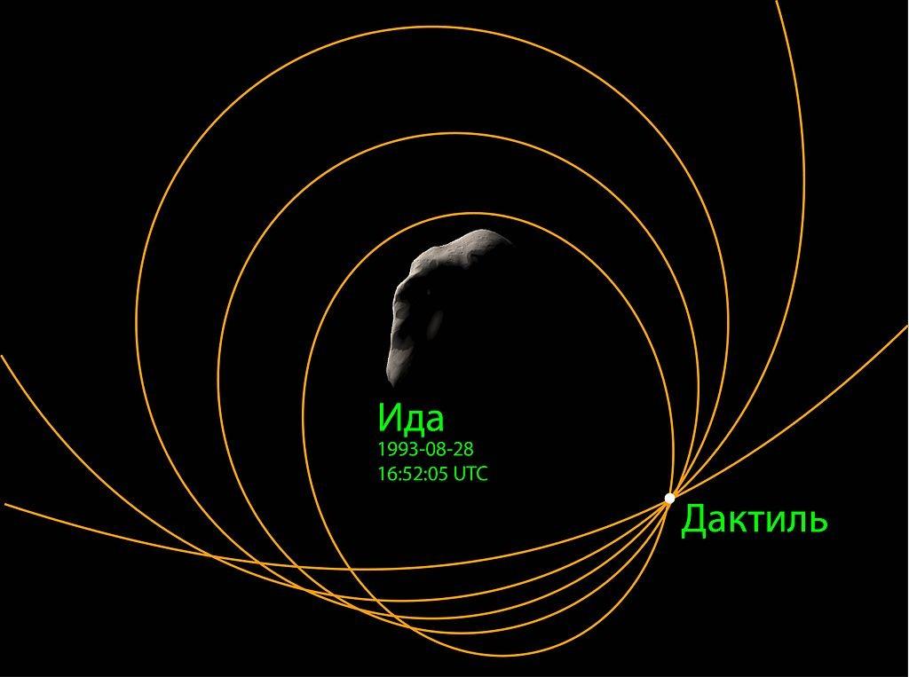 Диаграмма возможных орбит Дактиля вокруг Иды