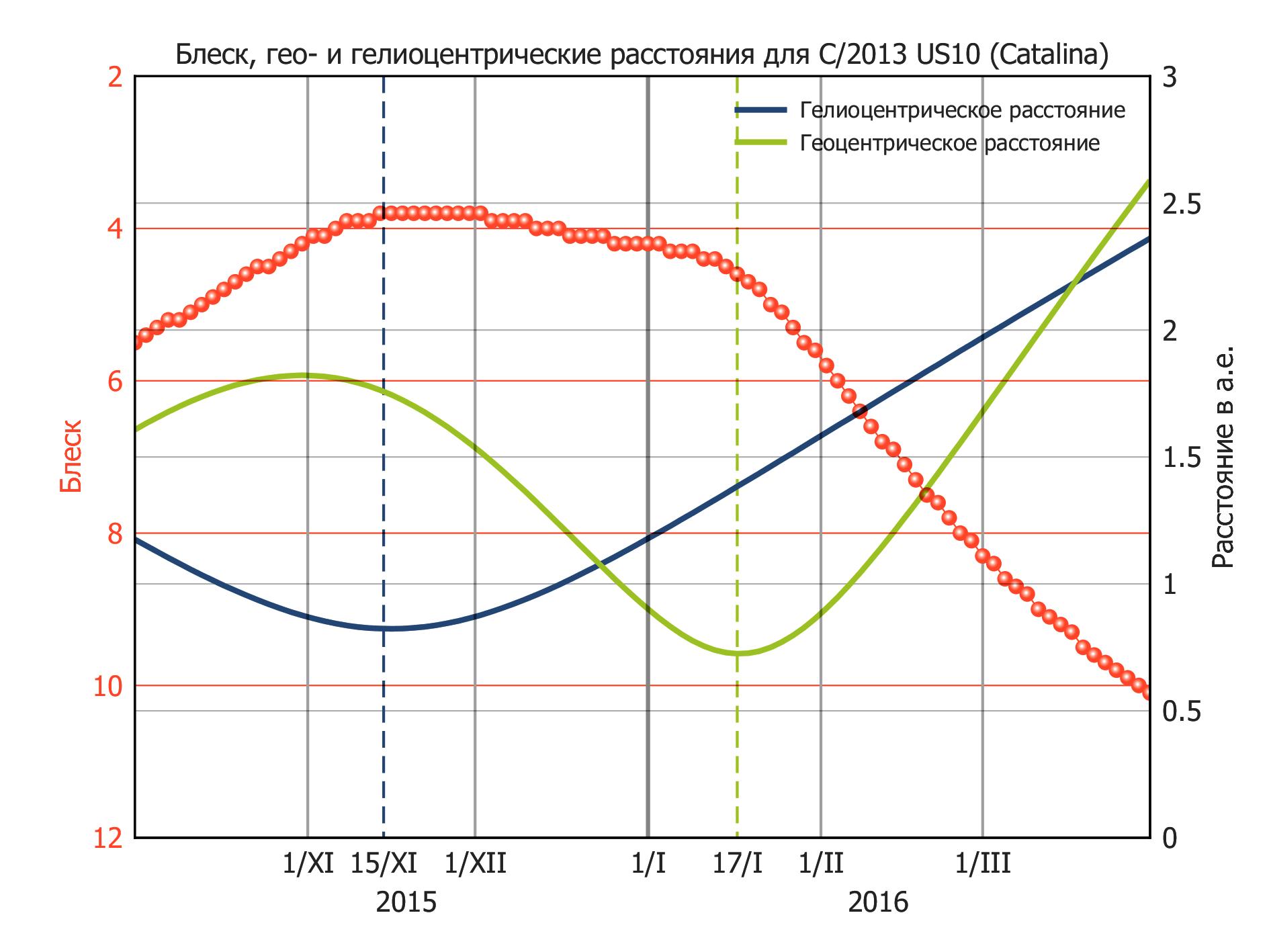 График изменения блеска кометы Каталина