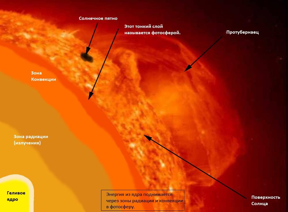 Схема движения энергии в звезде солнечного типа
