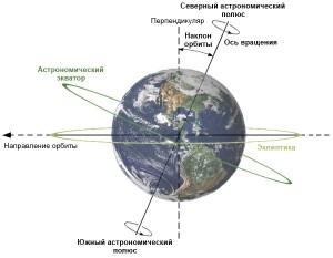 Наклон орбиты Земли