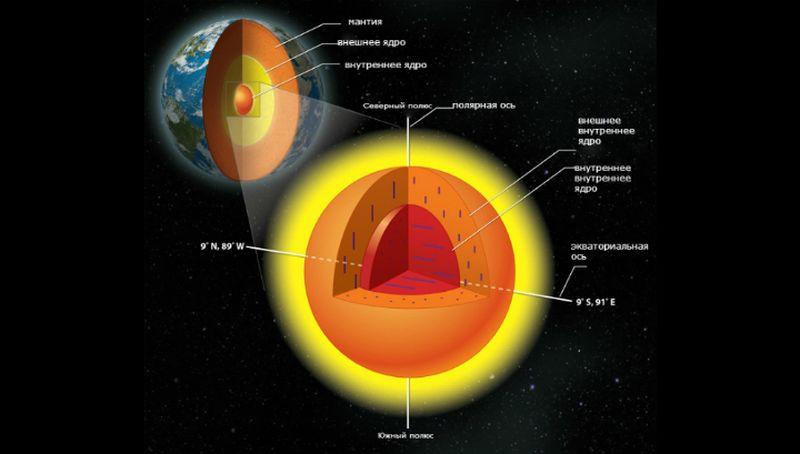 """""""Внутреннее"""" внутреннее ядро в строении Земли"""