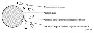 Концепция виртуальных частиц