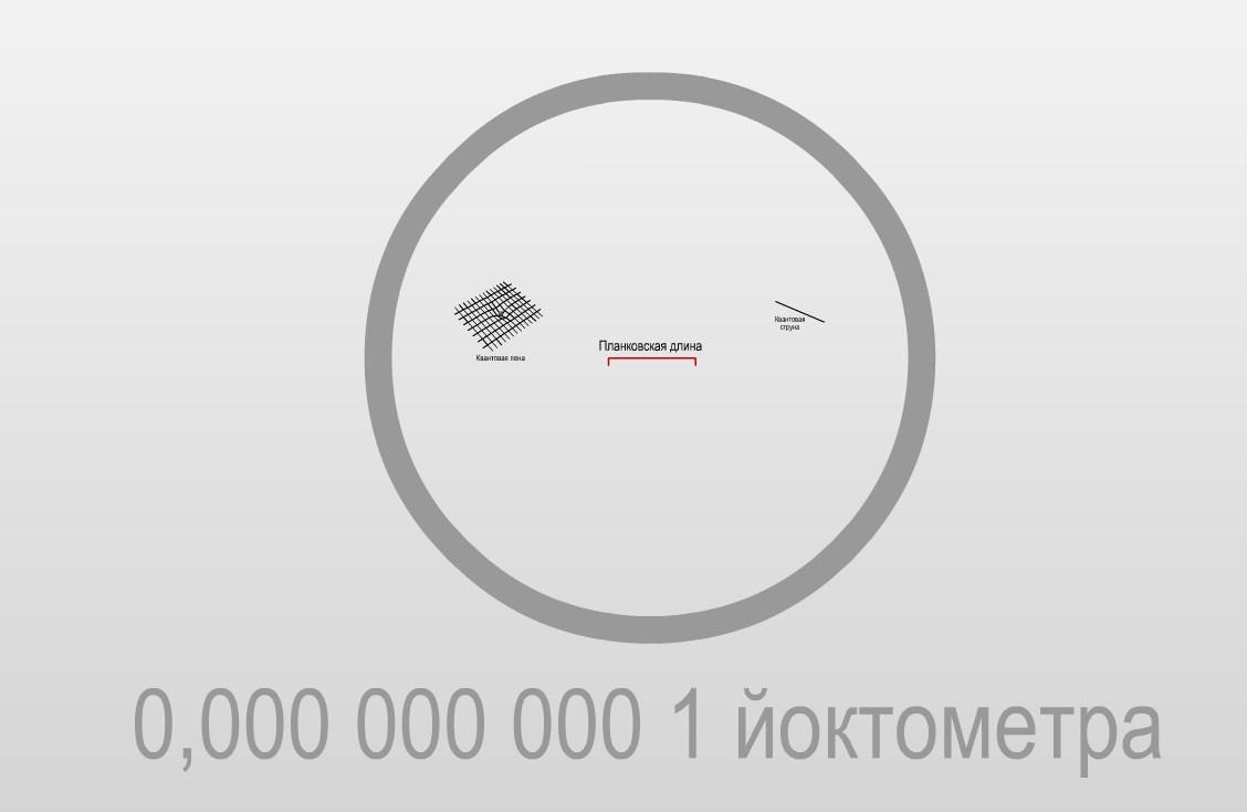 Планковская длина