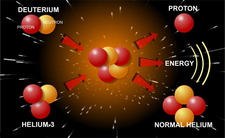Гелий-3 в ядерных реакциях звезд