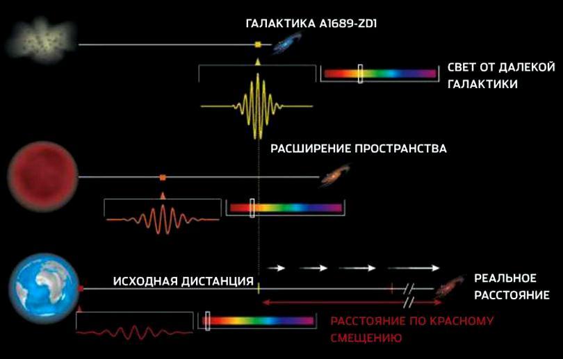 Пример космологического красного смещения
