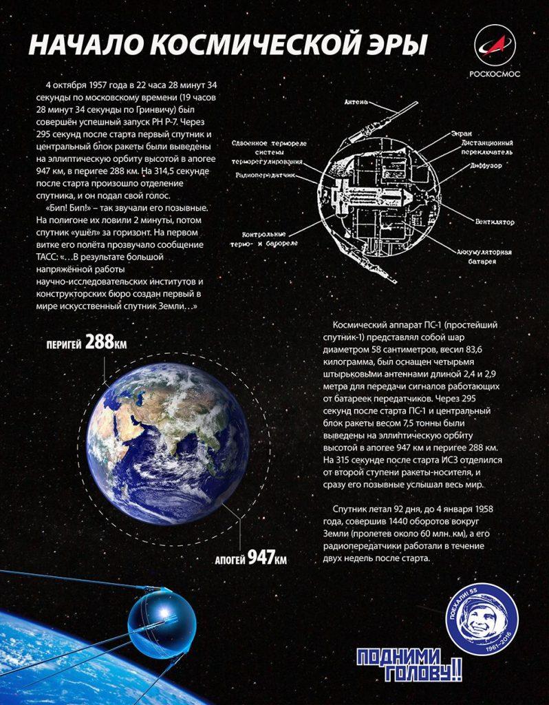 Инфографика по спутнику ПС-1