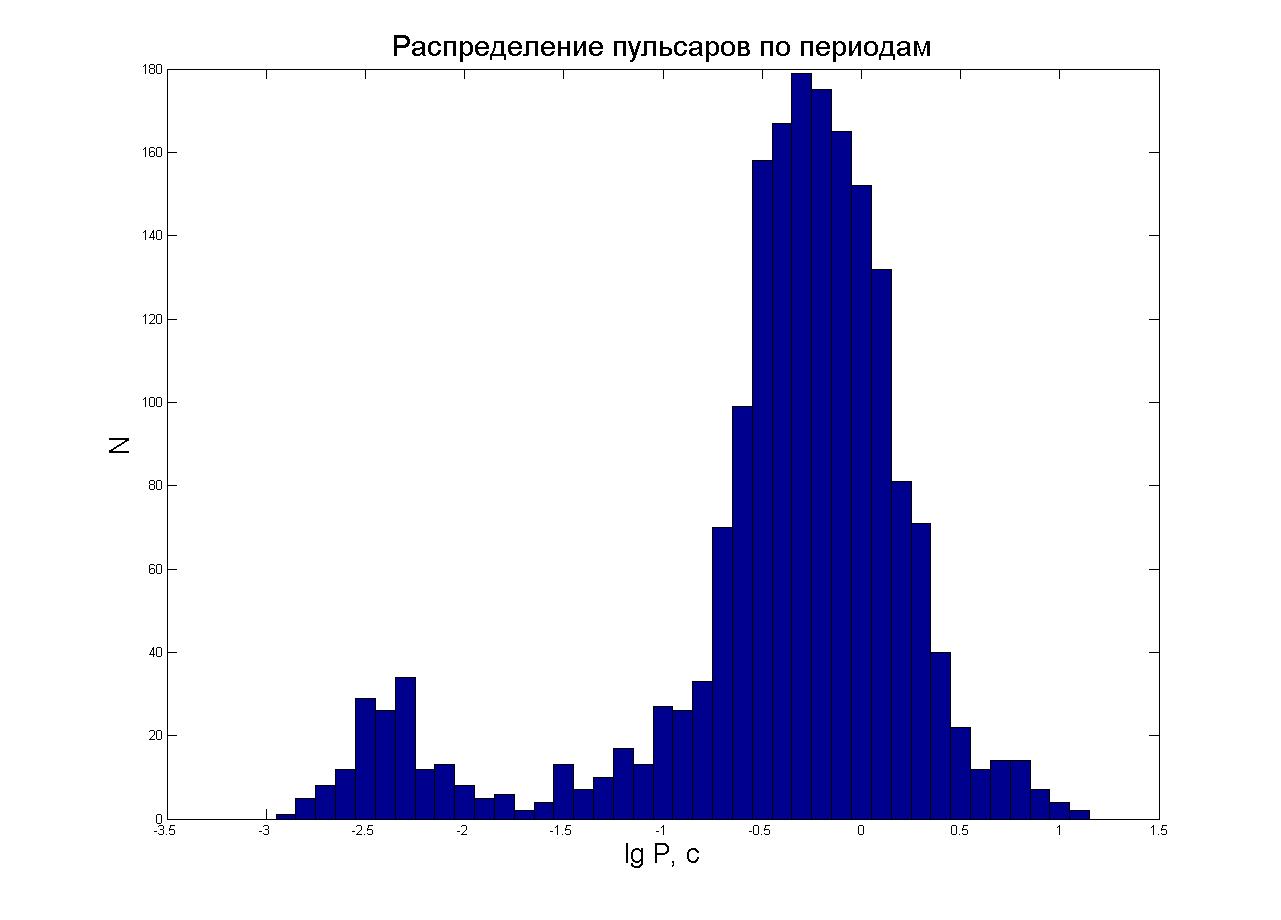 Распределение пульсаров по периодам