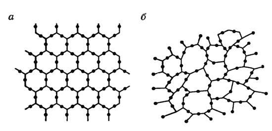 Расположения молекул в кристаллическом и аморфном состоянии