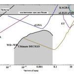 Чувствительность к гравитационным волнам