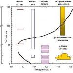 Температурный профиль Титана