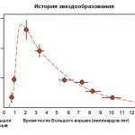Эта диаграмма показывает, что пик звездообразования пришелся на 1-2 миллиард лет жизни нашей Вселенной