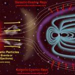 Источники радиации в межпланетном пространстве связаны с солнечным ветром и космическими лучами галактического происхождения