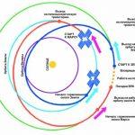 """Схема 550-суточного полета от РКК """"Энергия"""", который предусматривает использование траекторий, касающихся орбиты Венеры"""