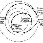 Другой вариант похожей схемы для 540-суточного полета, где время пребывания в системе Марса сокращается всего до 10 суток
