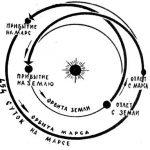 Полет по эллиптическим (гомоновским) траекториям между Землей и Марсом с возвращением на Землю займет примерно 2 года 8 месяцев