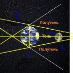 Для вычисления расстояния до Луны и оценки её размеров Аристарх воспользовался теоремой подобия прямоугольных треугольников