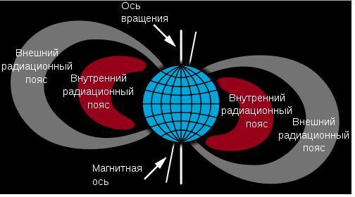 Данные пояса делятся на две области: внешние и внутренние пояса