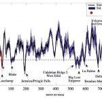 Оценки интенсивности геомагнитного поля в прошлые несколько тысяч лет
