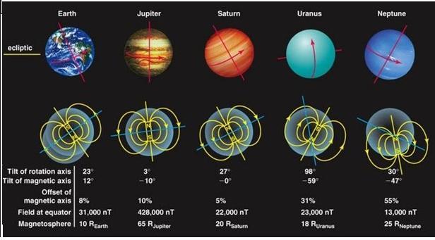 Сравнение магнитных полей у Земли, Юпитера, Сатурна, Урана и Нептуна