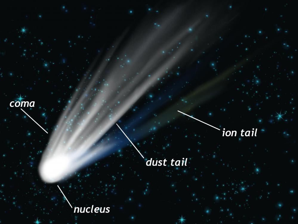 Типичная структура кометы: ядро, кома, пылевой хвост