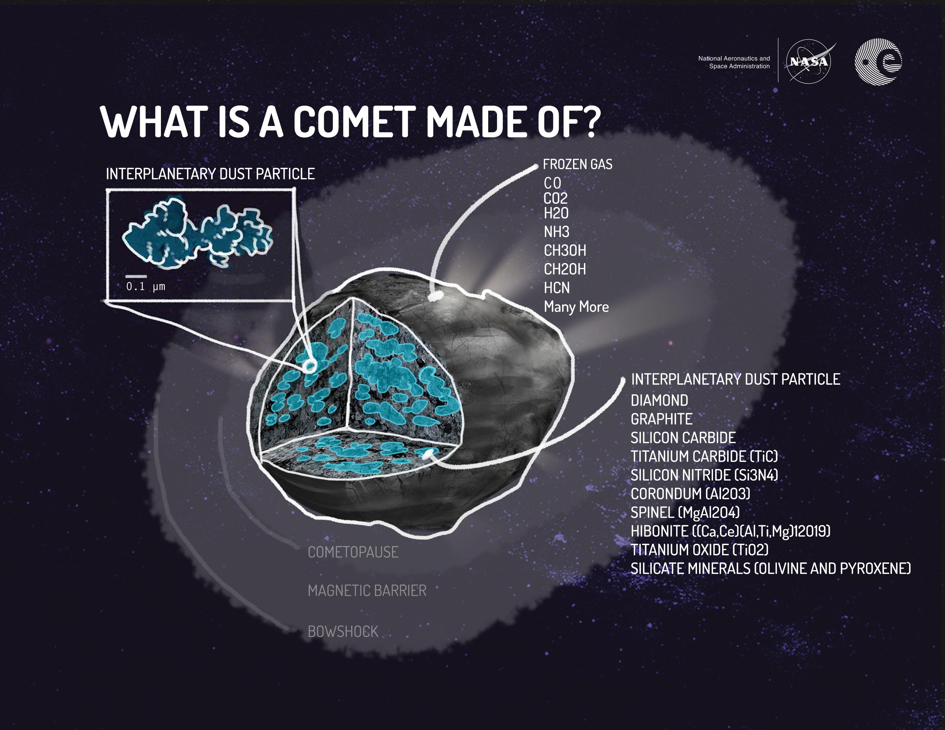 Схематическое изображение состава кометы