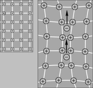 Куперовская пара электронов, движущаяся сквозь решетку из положительных атомов. Первый электрон искажает решетку, создавая область повышенного положительного заряда, в которую втягивается второй электрон.